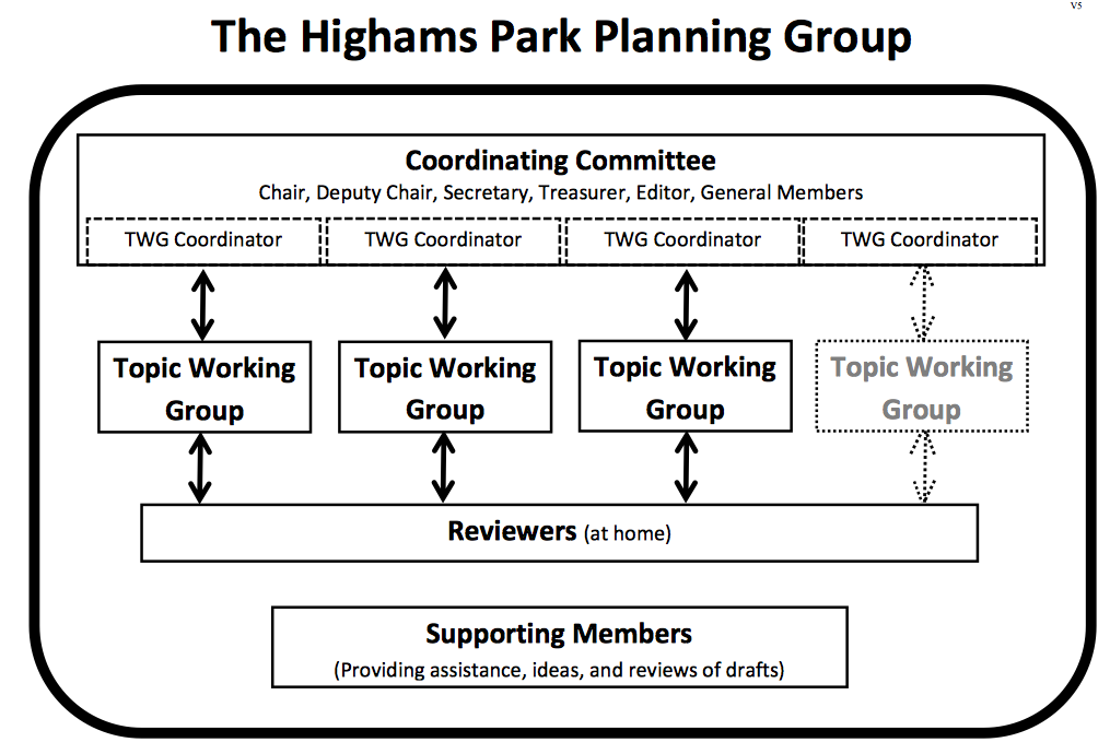 Topic Working Groups